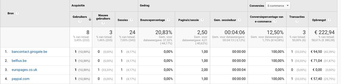 Hoe sluit je betalingsproviders uit in Google Analytics?